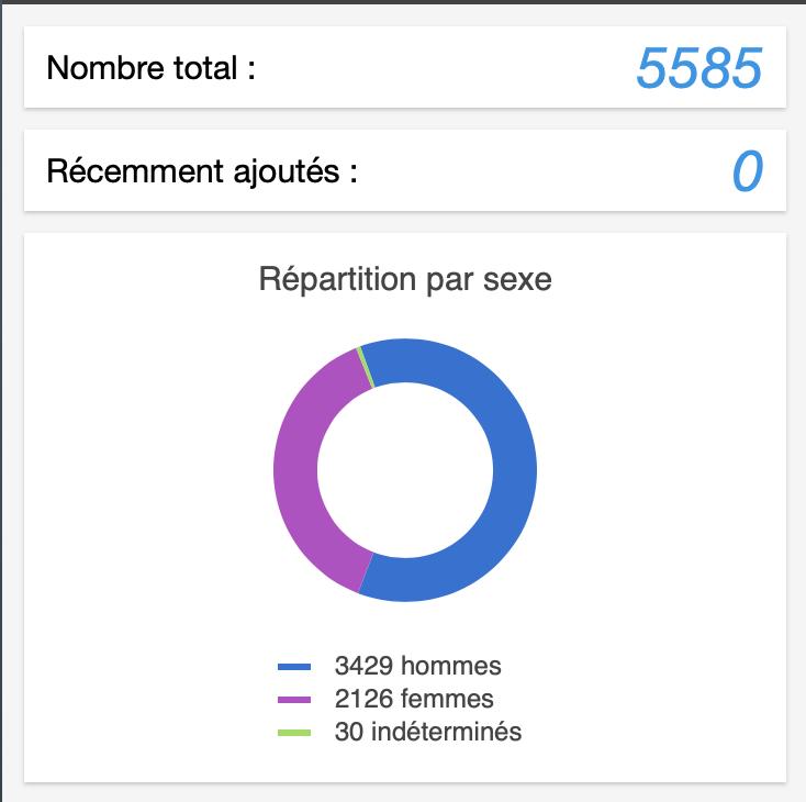 Hommage aux femmes : La répartition par Sexe